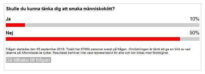 Kannibalismus - Paradigmen-Wechsel im Mainstream? - Seite 3 Aftonbladet-befragung